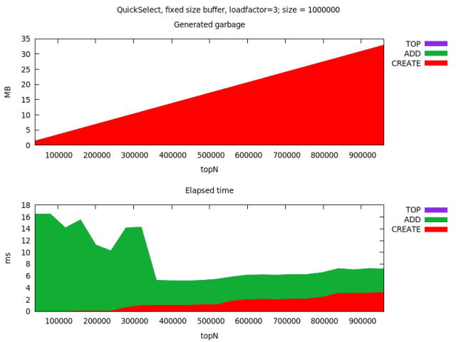 Quickselect based implementation with fixed buffer, and different loadfactor